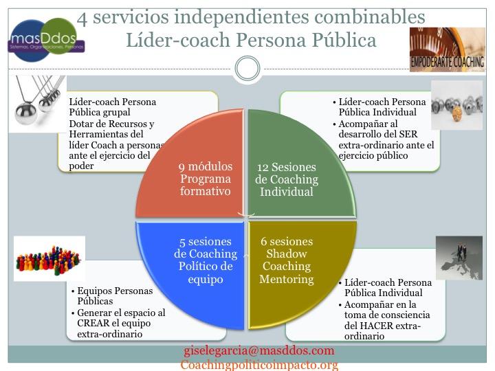 4 servicios para personas públicas, en liderazgo Līder-coach, en acompañamiento en Coaching político y Shadow Coaching *mentoring) así como Coaching de equipo para equipos alineados con un objetivo común